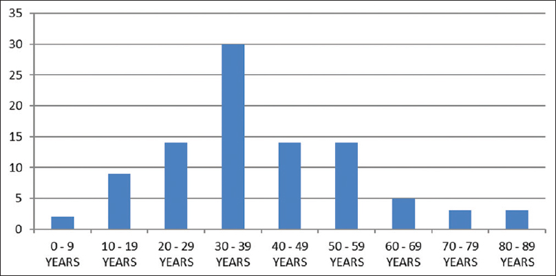 Figure 1: Age distribution in patients who died from trauma