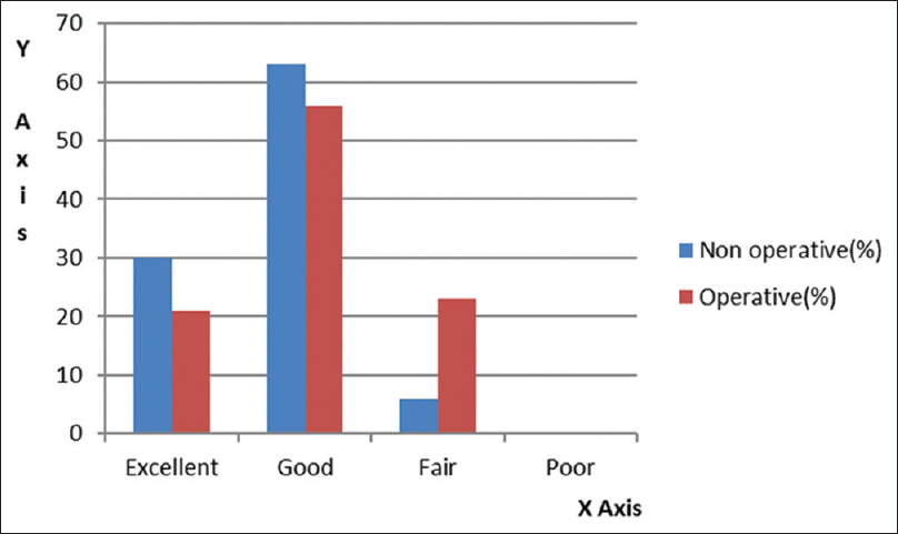 Figure 3: Final outcome according to American Orthopaedic Foot and Ankle Society score